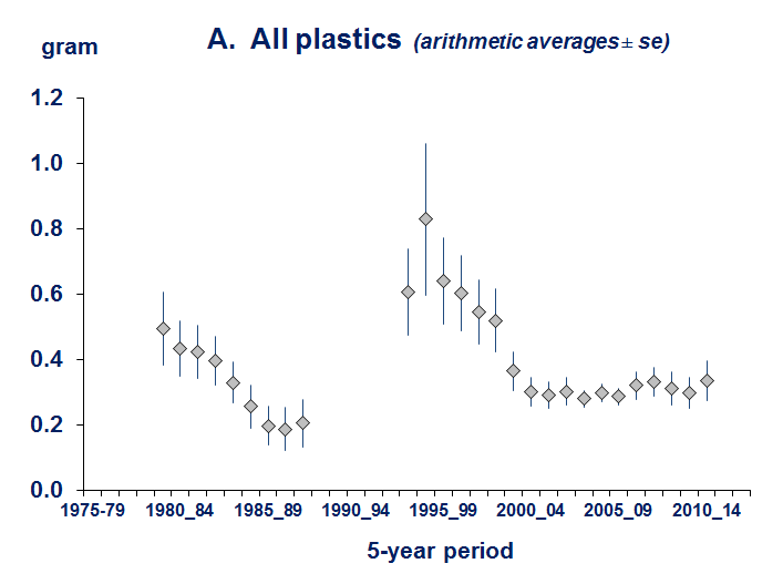 Fig a. Plastic mass in stomachs of fulmars recorded in the Netherlands between 1980-2014.png