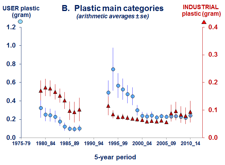 Fig a. B Plastic mass in stomachs of fulmars recorded in Netherlands between 1980-2014 and 2014 for separate consumer plastics.png