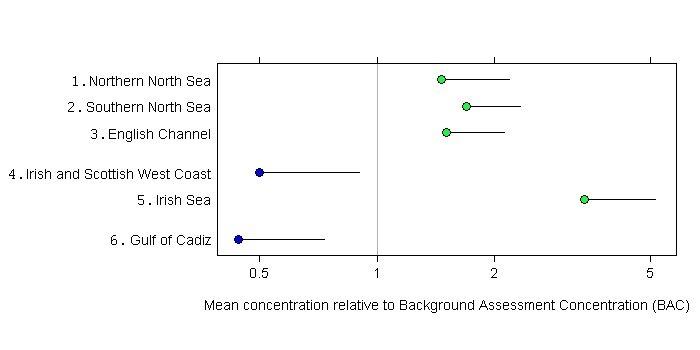 hydrocarbon contamination of coastal sediments