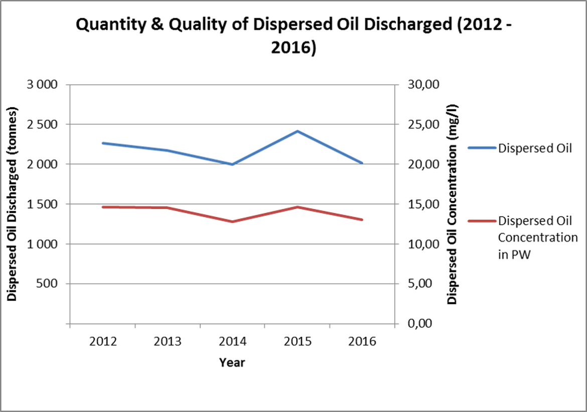 Figure 5. Quantity and quality of dispersed oil discharged on UKCS, 2012-2016