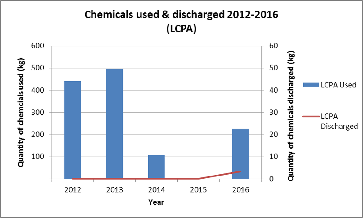 Figure 10. LCPA chemicals used and discharged on UKCS 2012-2016