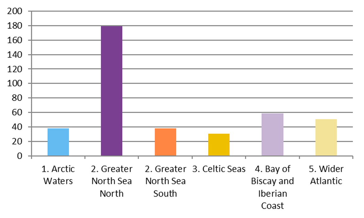 Figure 9: Regional differences in mean abundance of caps and lids on OSPAR survey sites in the period April 2012 – January 2018