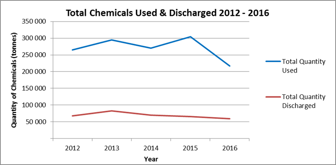 Figure 9. Total chemical use and discharge on UKCS 2012-2016