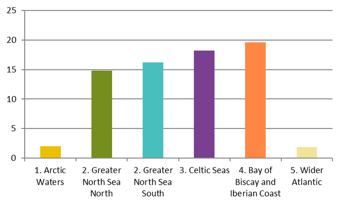 Figure 10: Regional differences in mean abundance of plastic drinks bottles and containers on OSPAR survey sites in the period April 2012 – January 2018