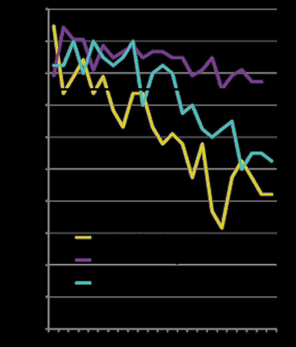 Figure 2: Modification de la proportion annuelle des espèces dépassant les valeurs d'évaluation pour l'abondance relative des oiseaux de mer non reproducteurs dans la partie norvégienne des eaux Arctiques (19 espèces) et dans les mers Celtiques (41 espèces) au cours de la période de 1993 à 2015, et dans la région de la mer du Nord au sens large (53 espèces) au cours de la période de 1992 à 2014