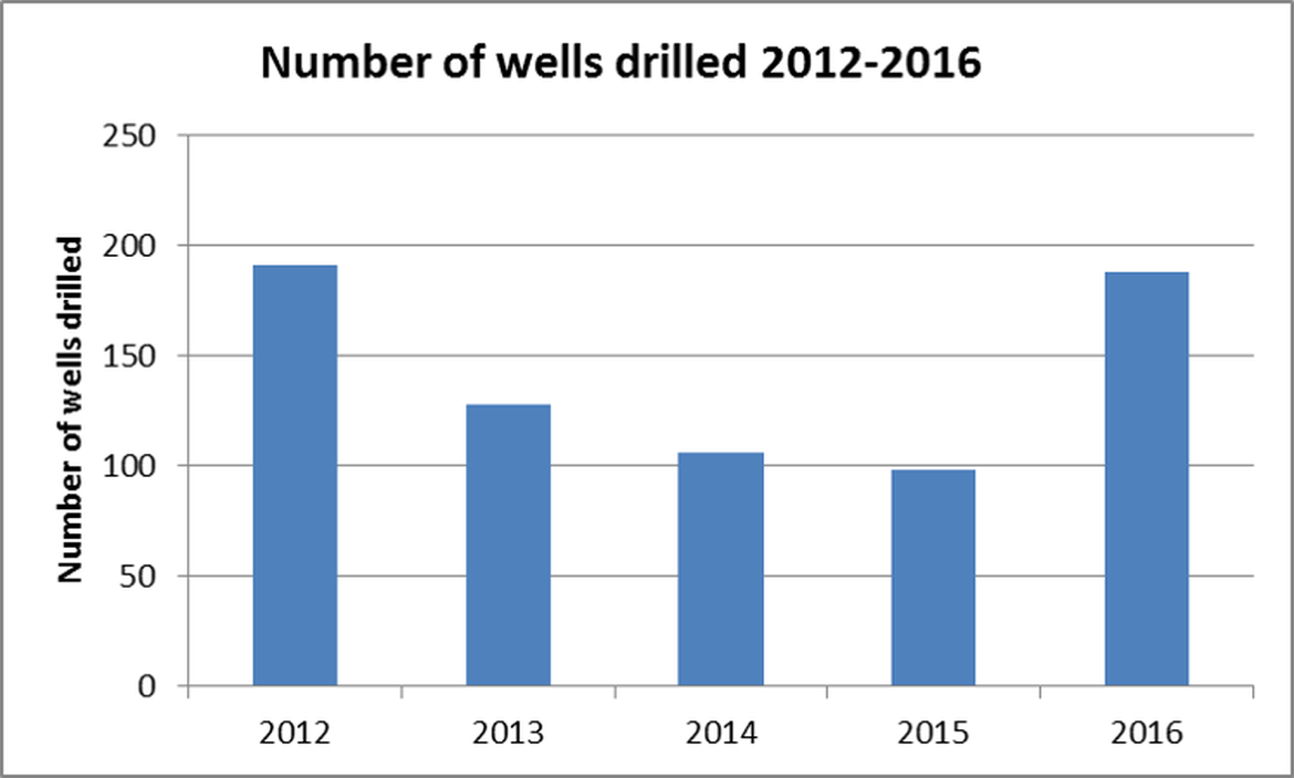 Figure 3. Number of wells drilled on UKCS, 2012-2016