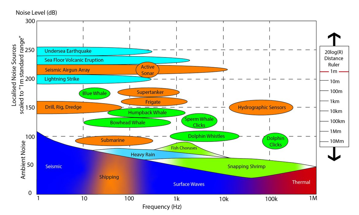 "Figure 9 Levels and frequencies of anthropogenic and naturally occurring sound sources in the marine environment. Specturum Noise Level (""Acoustic intensity per Hertz"") versus Frequency (measured in Hertz or ""cycles per second"") (Source OSPAR 2020)."