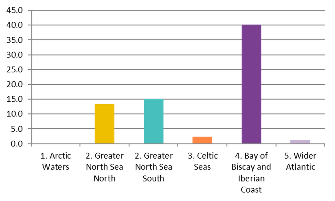 Figure 7: Regional differences in mean abundance of cigarette butts on OSPAR survey sites in the period April 2012 – January 2018