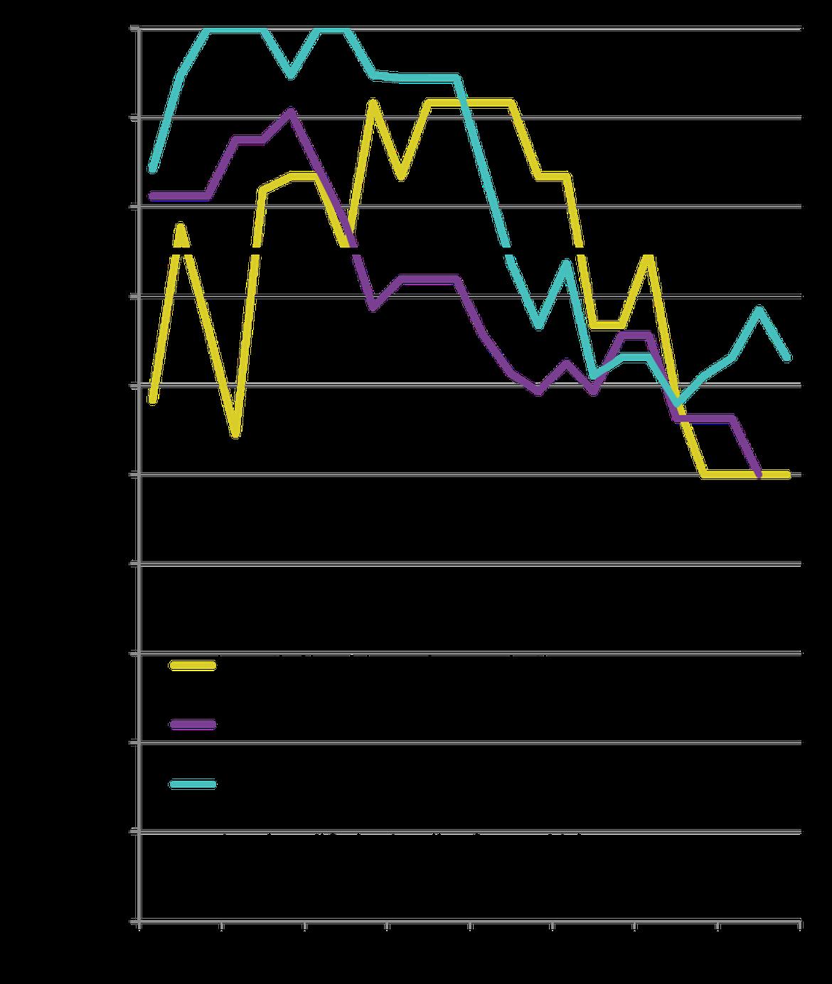 Figure 1: Modification de la proportion annuelle des espèces dépassant les valeurs d'évaluation pout l'abondance relative des oiseaux de mer reproducteurs dans la partie norvégienne des eaux Arctiques (12 espèces) et dans les mers Celtiques (19 espèces) au cours de la période de 1992 à 2015, et dans la région de la mer du Nord au sens large (32 espèces) au cours de la période de 1992 à 2014