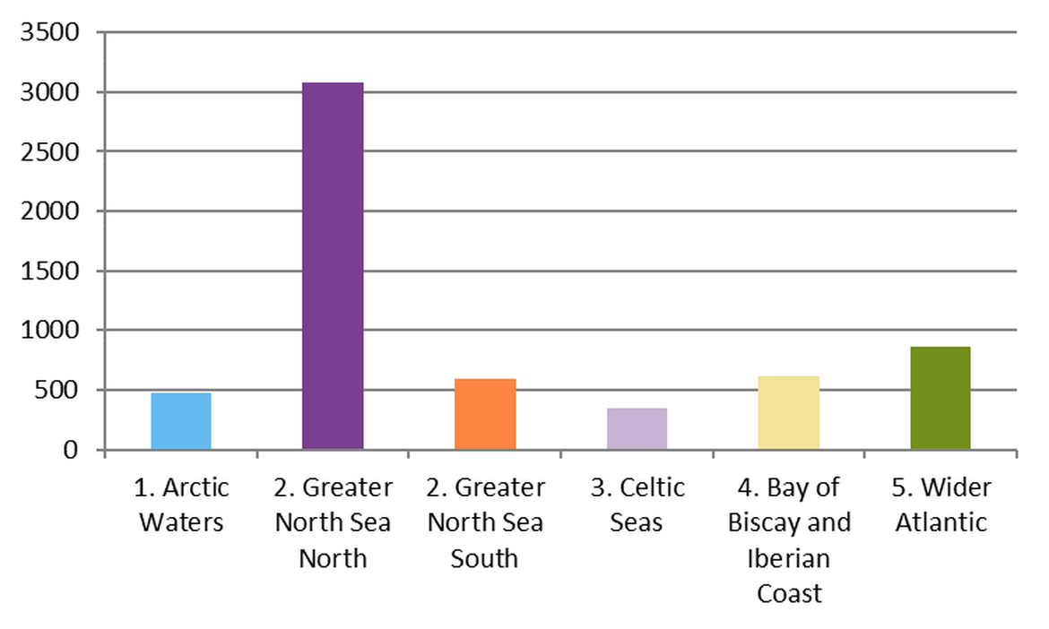 Figure 4: Regional differences in mean abundance of plastic/polystyrene on OSPAR survey sites in the period April 2012 – January 2018