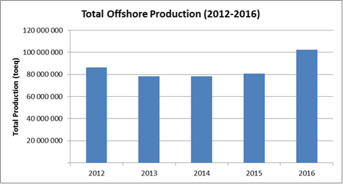 Figure 1. Total offshore oil & gas production in the UKCS, 2009-2013