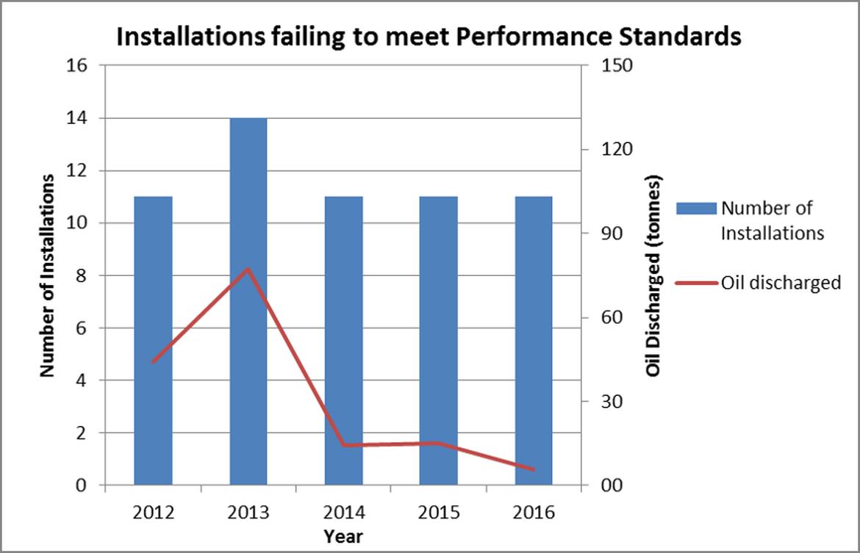Figure 6. Installations failing to meet the 2001/1 Performance Standard, 2012 - 2016