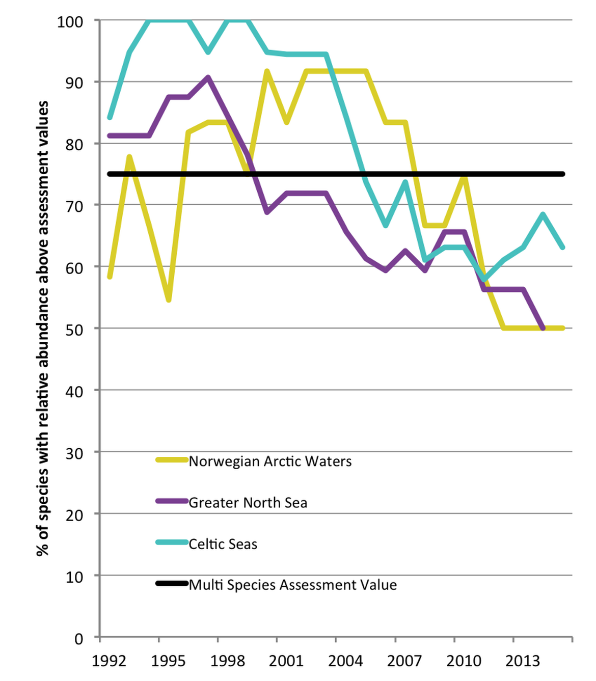 Figure 1: Change in the annual proportion of species exceeding assessment values for the relative breeding abundance of marine birds in the Norwegian part of the Arctic Waters (12 species) and Celtic Seas (19 species) regions during the period 1992–2015, and in the Greater North Sea region (32 species) during the period 1992–2014.