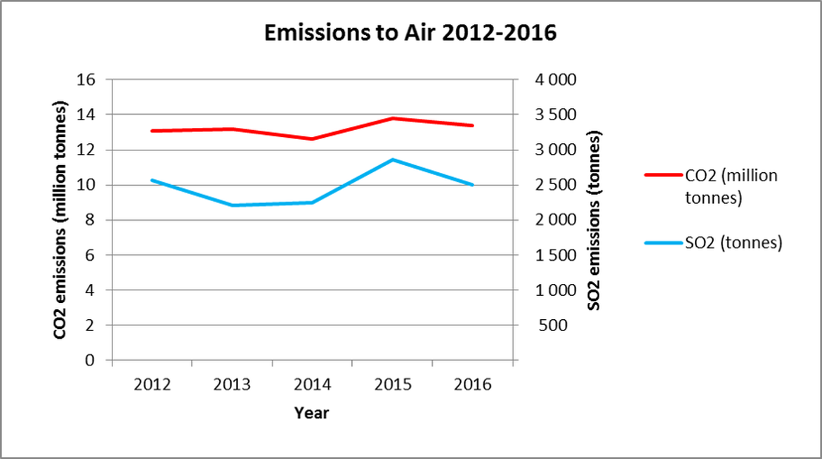 Figure 14. Emissions to air on UKCS (CO2 & SO2), 2012-2016