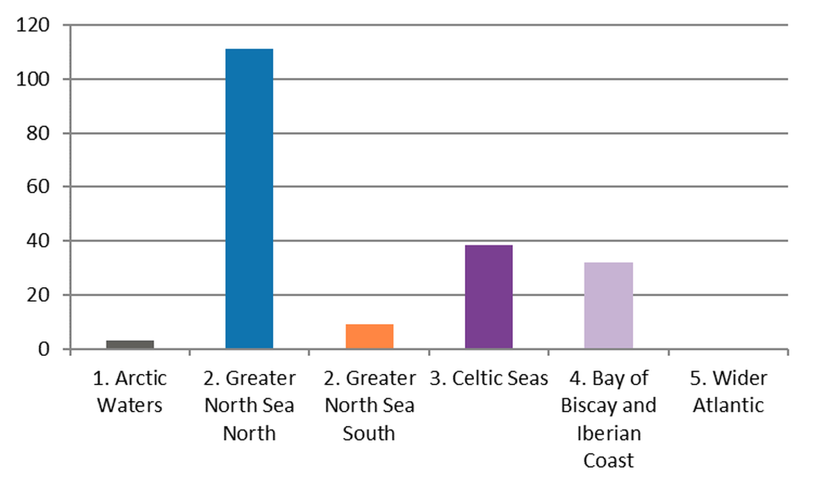 Figure 6: Regional differences in mean abundance of cotton-bud-sticks on OSPAR survey sites in the period April 2012 – January 2018