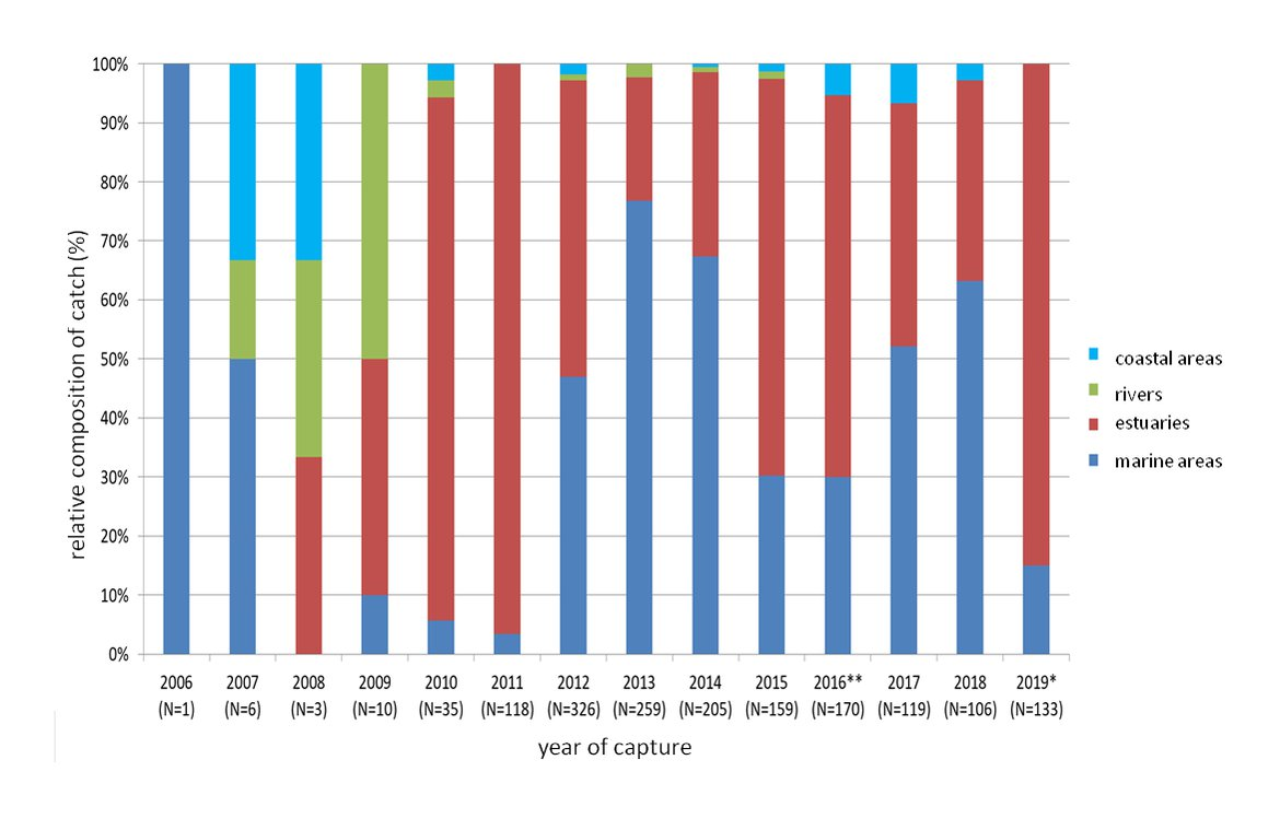Figure 2: Utilization of different habitats by European sturgeon following the releases of juveniles between 2007 and 2015 in the French Gironde system