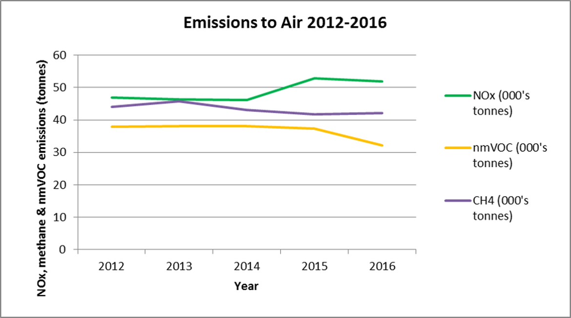 Figure 15. Emissions to air on UKCS (NOx, nmVOC, CH4), 2012-2016