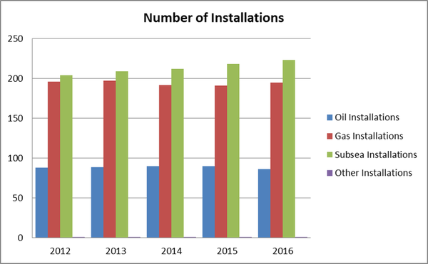 Figure 2. Number of Installations on the UKCS, 2012-2016